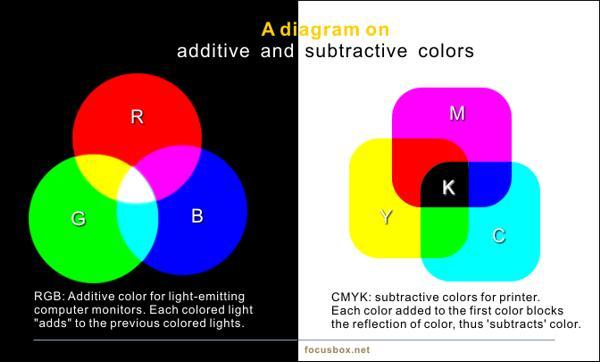 Preparing files for print: Getting your colors right.